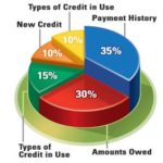 How Do Credit Reports Determine My Score