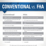 Difference Between FHA and Conventional Mortgage