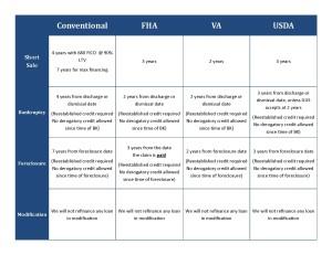 Conventional Refinance After Short Sale