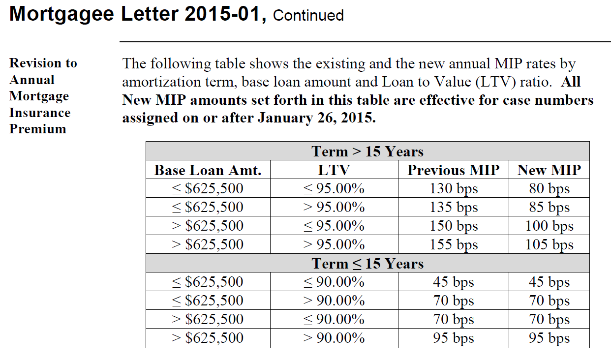 fha reduces mortgage insurance rates